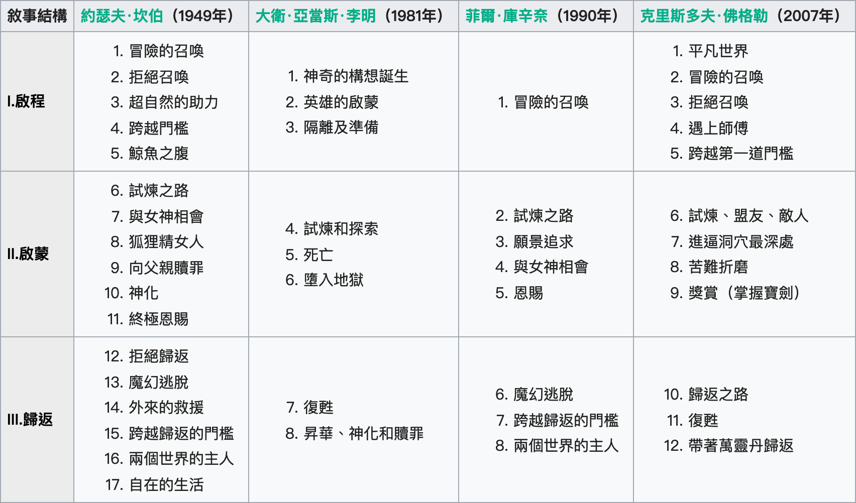 英雄之旅模式的啓程、啓蒙、歸來三部分,以及 17 個階段 https://zh.wikipedia.org/wiki/%E8%8B%B1%E9%9B%84%E6%97%85%E7%A8%8B