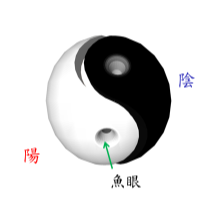 傳統的太極圖其實是一個三維空間的圓球,陰陽兩界各占一半,經過魚眼交換能量而達成平衡。(來源)