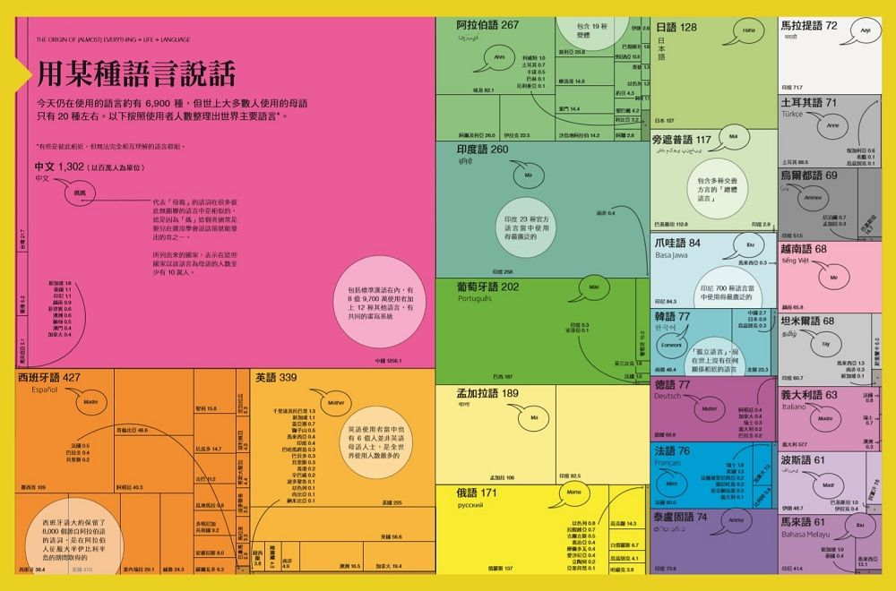 今天仍在使用的語言約有 6,900 種,但世上大多數人使用的母語只有 20 種左右,中文占比最高。(萬物視覺化)