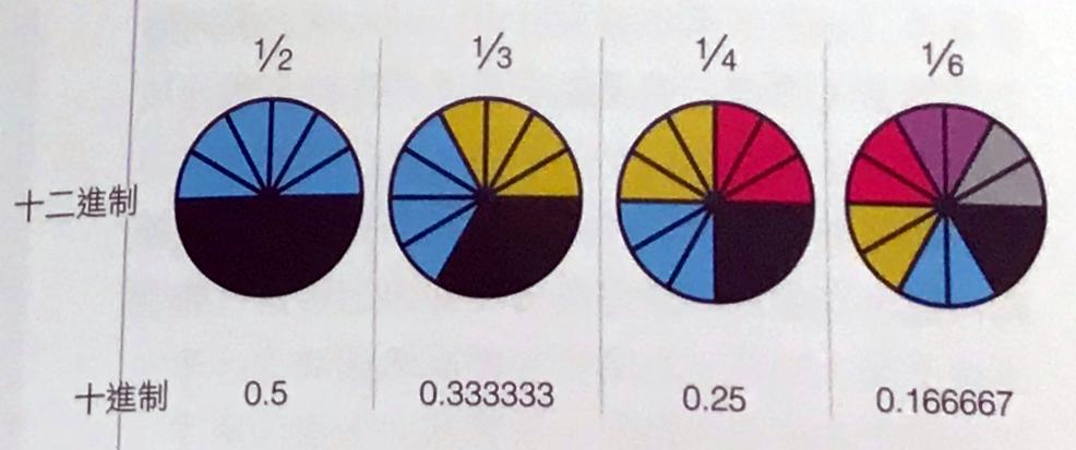 10 這個數不像 12 那麼容易分成小段,會出現 0.3 這種難看的小數循環。(萬物視覺化)