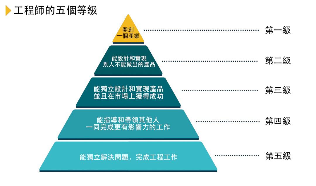 吳軍(Google 中日韓搜尋演算法創始人)給自己放在 2.5 級的位置,你自己處在哪一級呢?