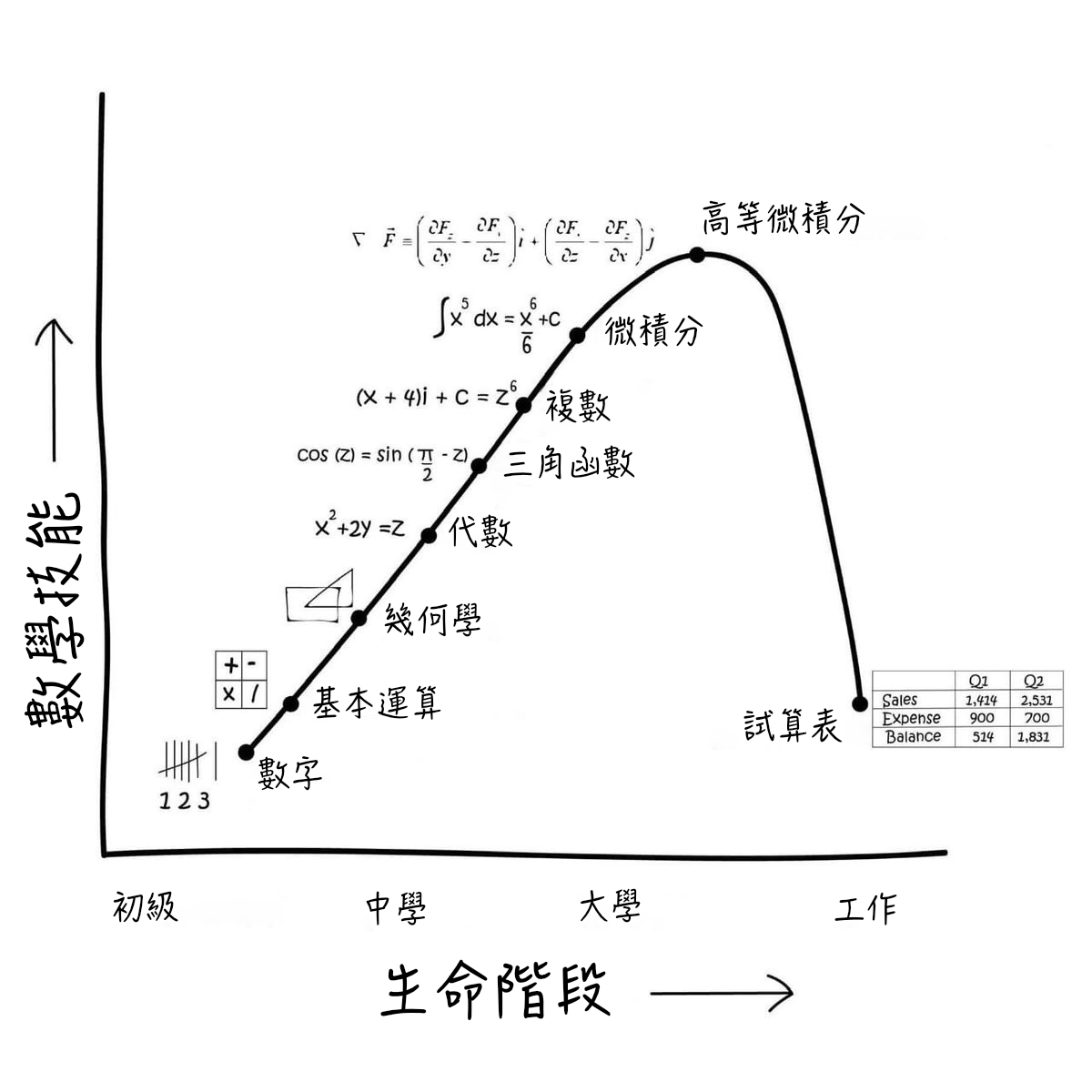 圖片修改自《Math skill and stage of life》