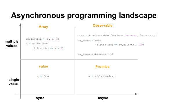 從「同步&非同步」以及「回傳單一值&回傳多筆值」兩個維度,解釋 Object、Array、Promise 和 Observable 的區別