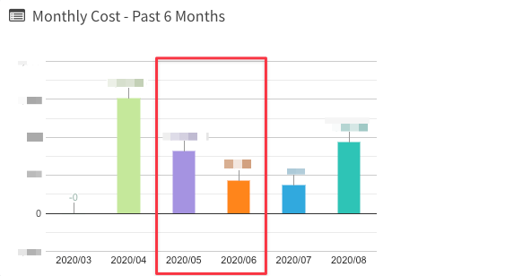 AWS 帳單金額(含其它服務,敏感數字已遮蔽)